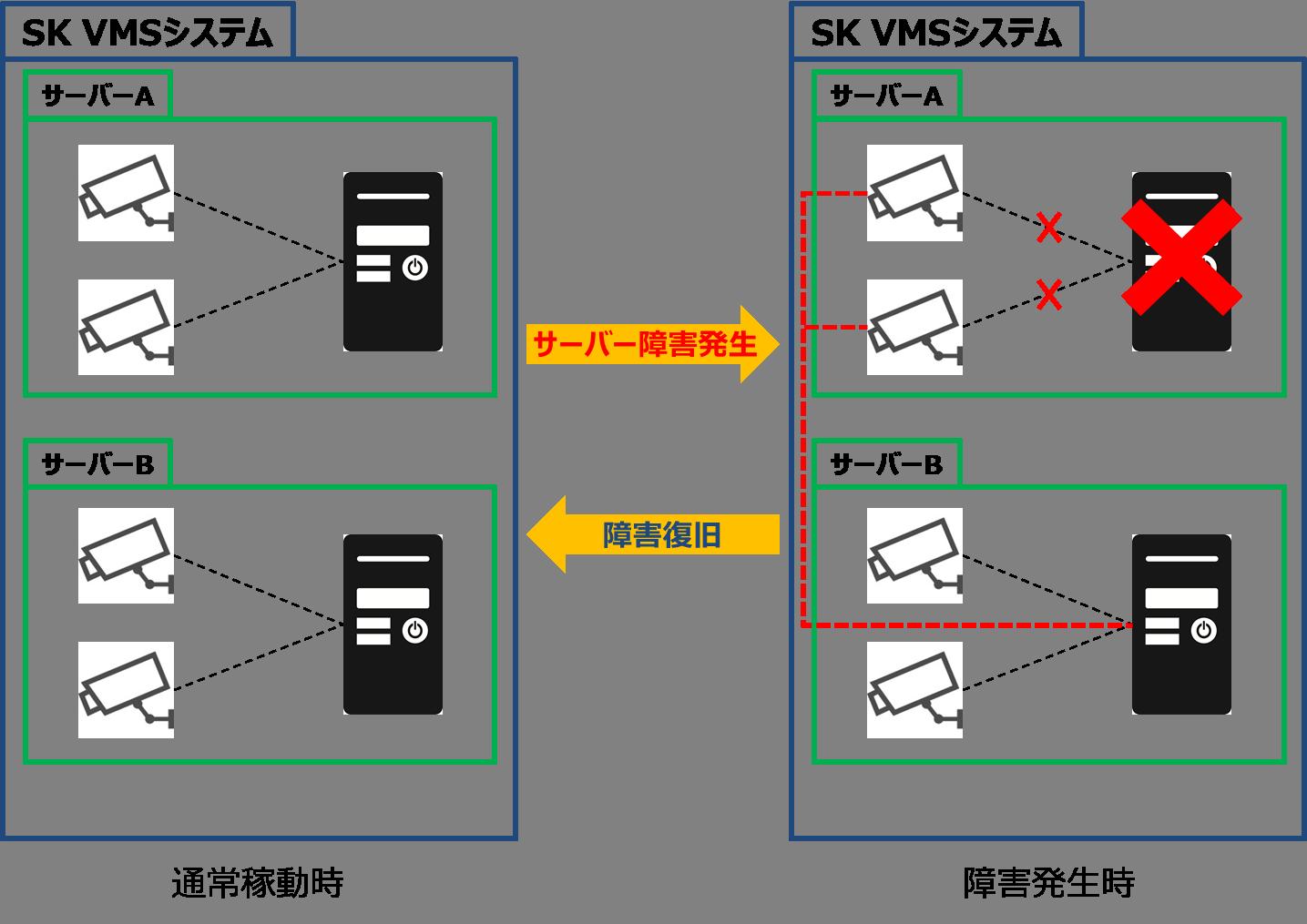 統合によるシステムの容易な拡張
